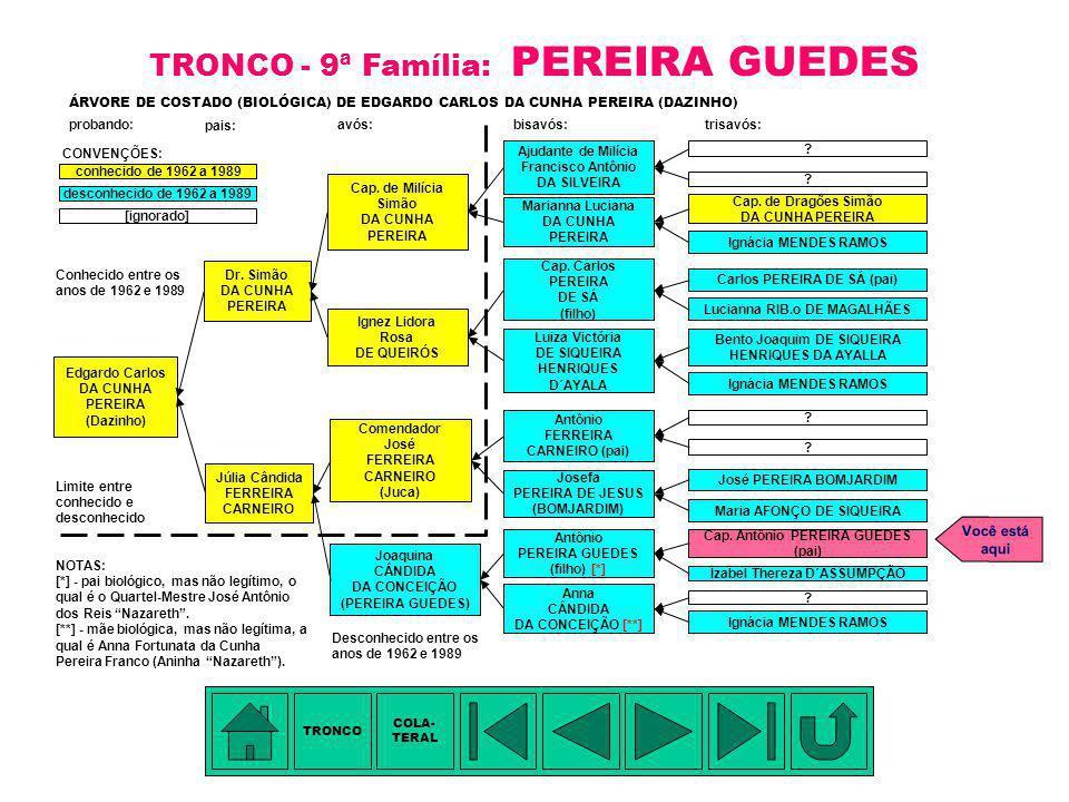 TÁBUA DE PARENTESCO: 1. Manoel Pereira Barros / Jerônima de Pinho - hexavós 2. Capitão (Ordenança) José Pereira Bomjardim (pai) - pentavô 3. Josefa Pe