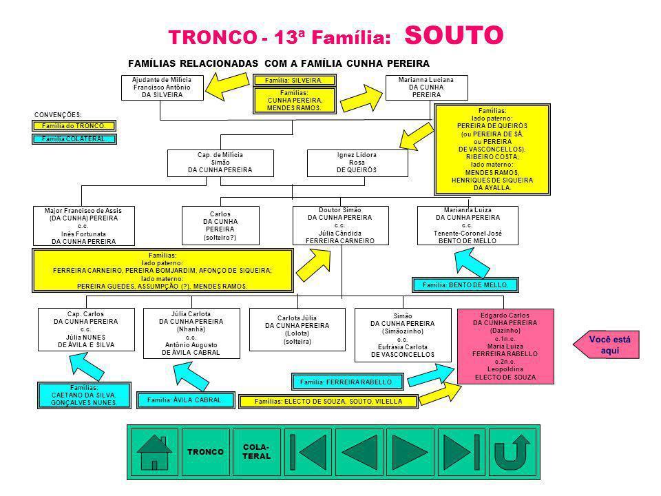 TÁBUA DE PARENTESCO: 1.Manuel Electo de Souza [?] - trisavô 2.Jeronymo Electo de Souza - bisavô 3.Leopoldina Electo de Souza (Lifa) - avó 4.Jorge da C