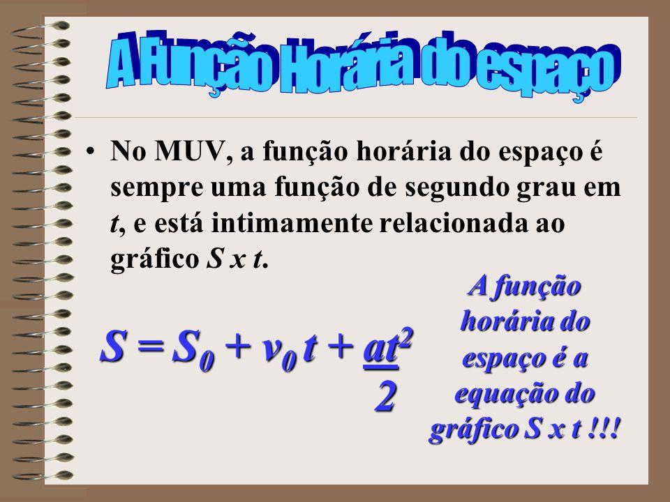 No MUV, a função horária do espaço é sempre uma função de segundo grau em t, e está intimamente relacionada ao gráfico S x t. A função horária do espa