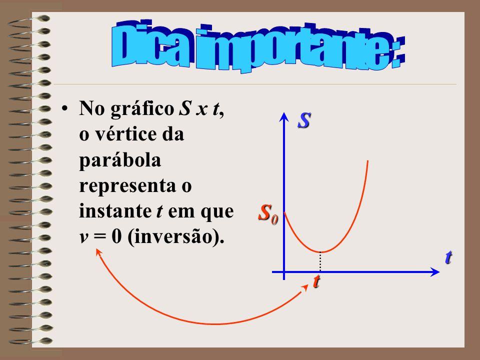 No gráfico S x t, o vértice da parábola representa o instante t em que v = 0 (inversão). S t S0S0S0S0 t