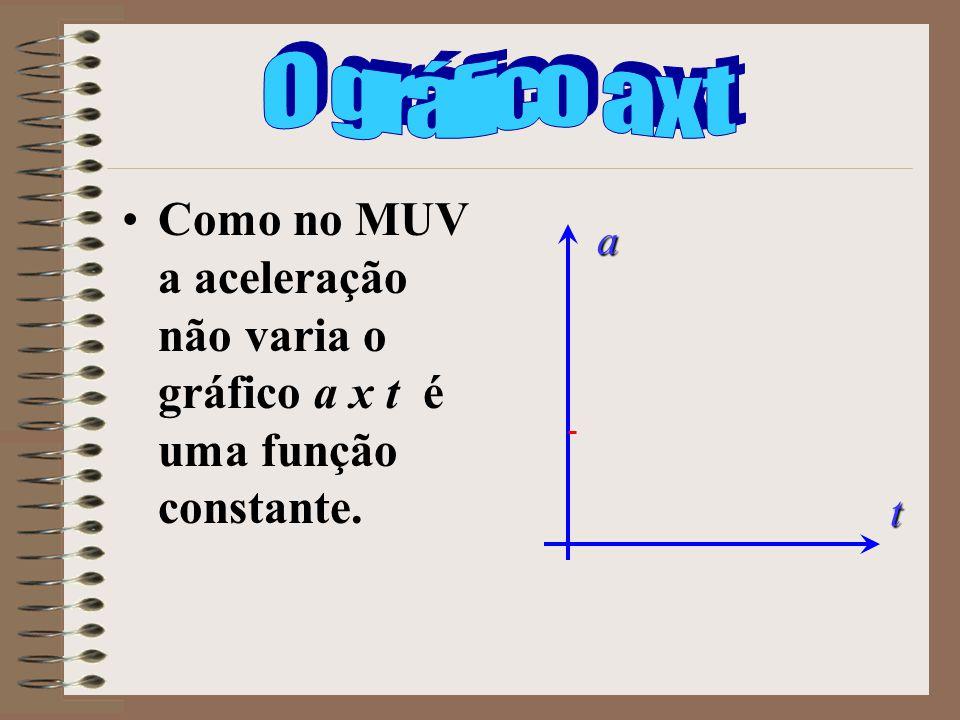 Como no MUV a aceleração não varia o gráfico a x t é uma função constante. a t