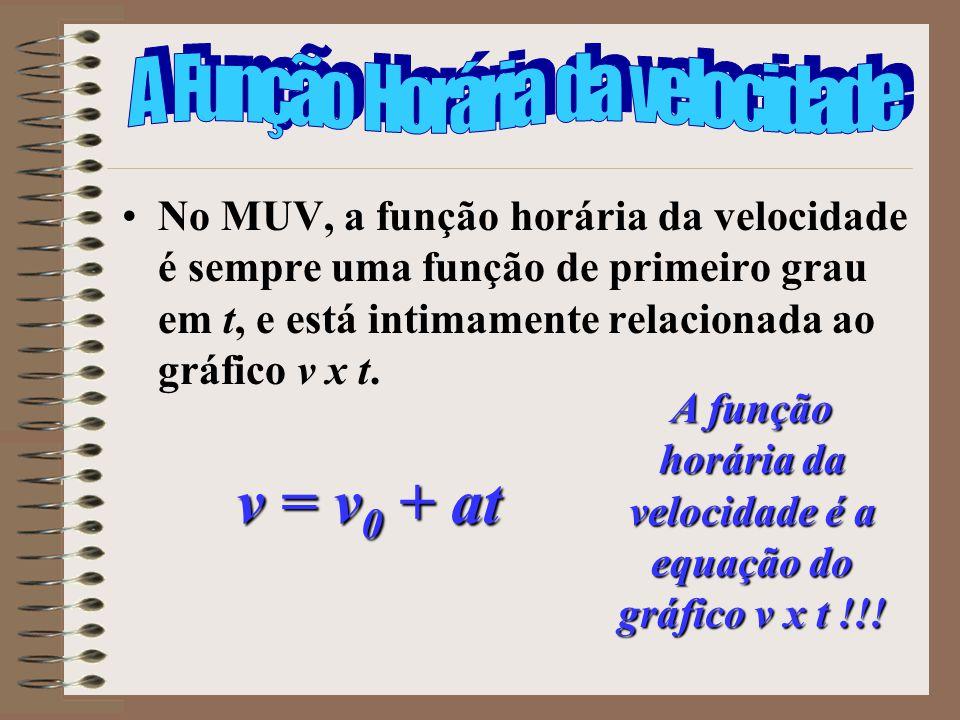 No MUV, a função horária da velocidade é sempre uma função de primeiro grau em t, e está intimamente relacionada ao gráfico v x t. v = v 0 + at A funç