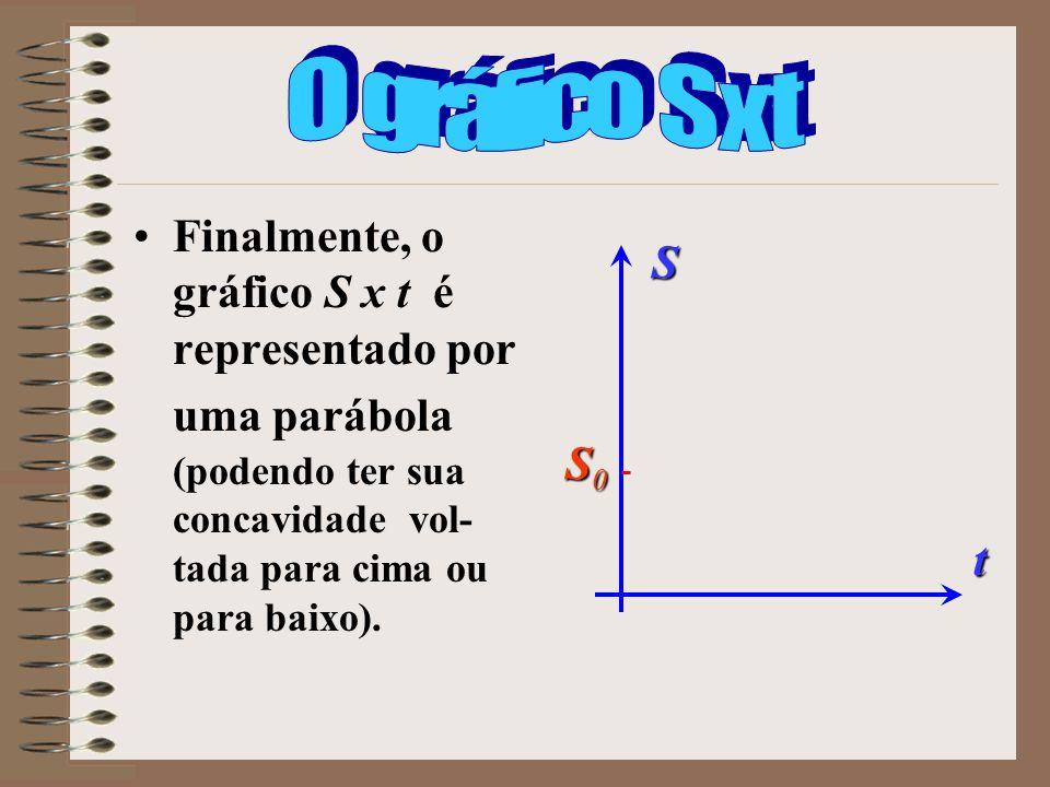 Finalmente, o gráfico S x t é representado por uma parábola (podendo ter sua concavidade vol- tada para cima ou para baixo). S t S0S0S0S0