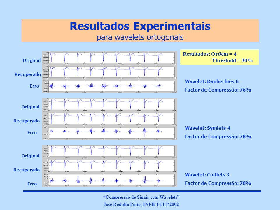 Resultados Experimentais para wavelets biortogonais Resultados: Ordem = 4 Threshold = 30% Wavelet: Biortogonal 1.3 Factor de Compressão: 78% Wavelet: Biortogonal 2.4 Factor de Compressão: 81% Wavelet: RBiortogonal 2.4 Factor de Compressão: 80% Original Recuperado Erro Original Recuperado Erro Compressão de Sinais com Wavelets José Rodolfo Pinto, INEB-FEUP 2002