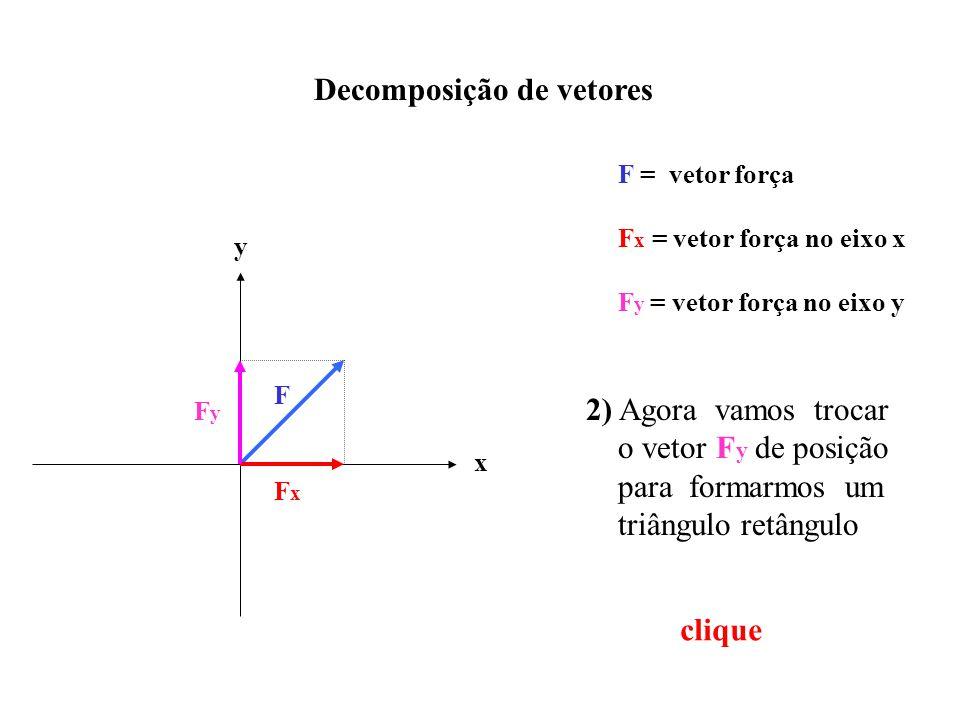 Decomposição de vetores x y F F = vetor força FxFx FyFy F x = vetor força no eixo x F y = vetor força no eixo y 2) Agora vamos trocar o vetor F y de posição para formarmos um triângulo retângulo clique