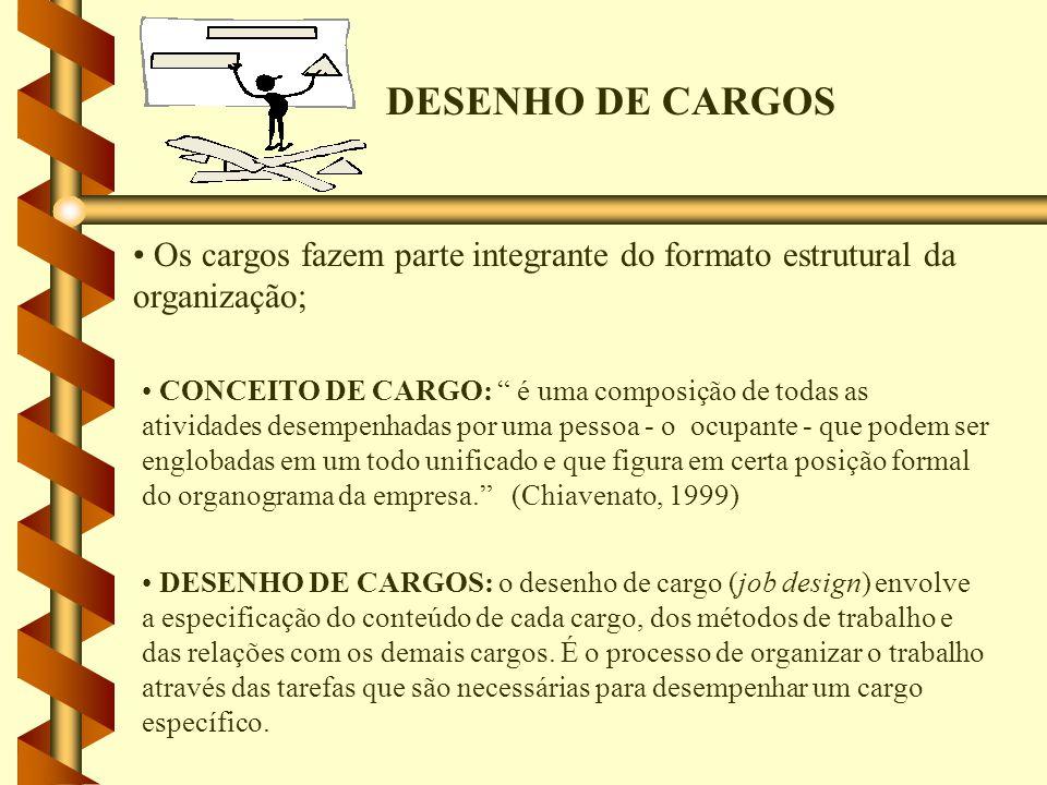 DESENHO DE CARGOS Os cargos fazem parte integrante do formato estrutural da organização; CONCEITO DE CARGO: é uma composição de todas as atividades de
