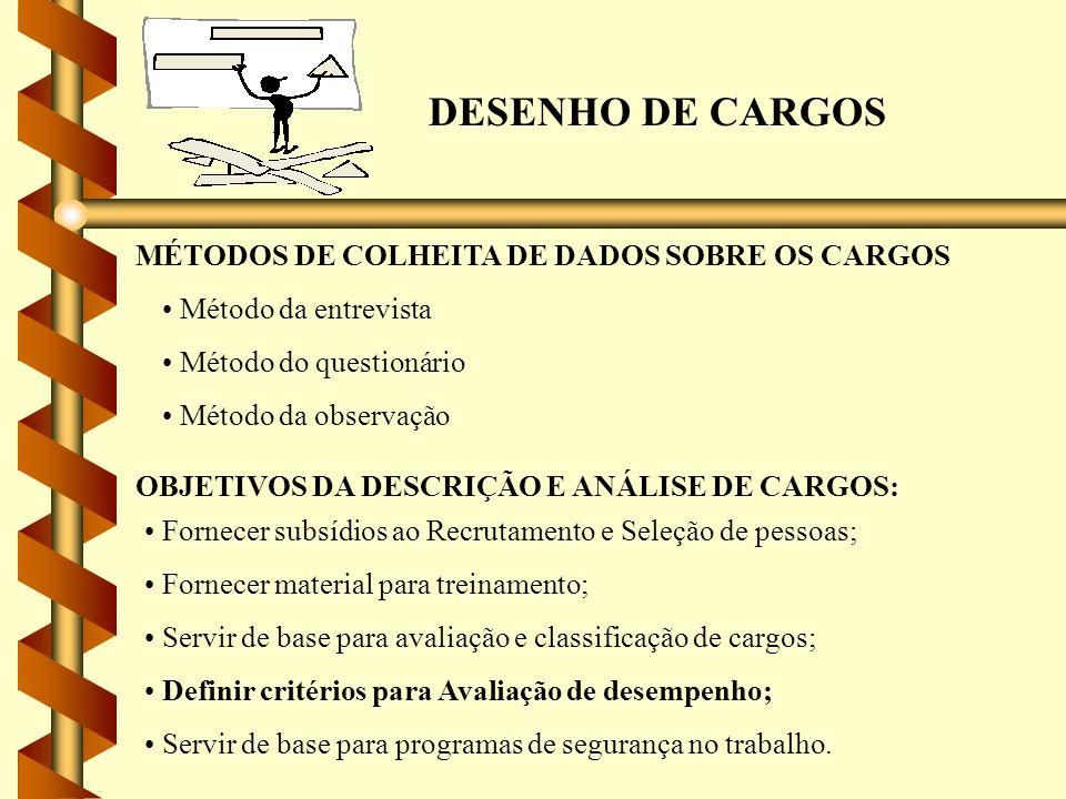 DESENHO DE CARGOS MÉTODOS DE COLHEITA DE DADOS SOBRE OS CARGOS Método da entrevista Método do questionário Método da observação OBJETIVOS DA DESCRIÇÃO