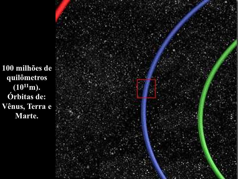 100 milhões de quilômetros (10 11 m). Órbitas de: Vênus, Terra e Marte.