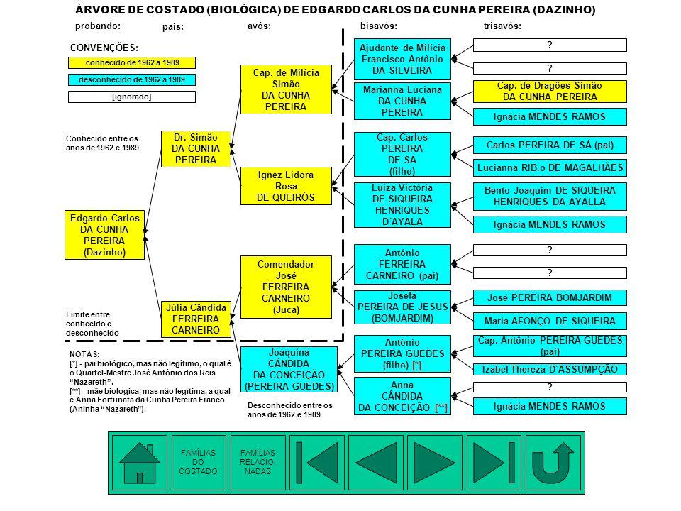2. OBJETIVO E CRITÉRIO DE INCLUSÃO OBJETIVO: Principal: - Obter dados sobre os ascendentes (pais, avós, bisavós, trisavós, etc.) de EDGARDO CARLOS DA