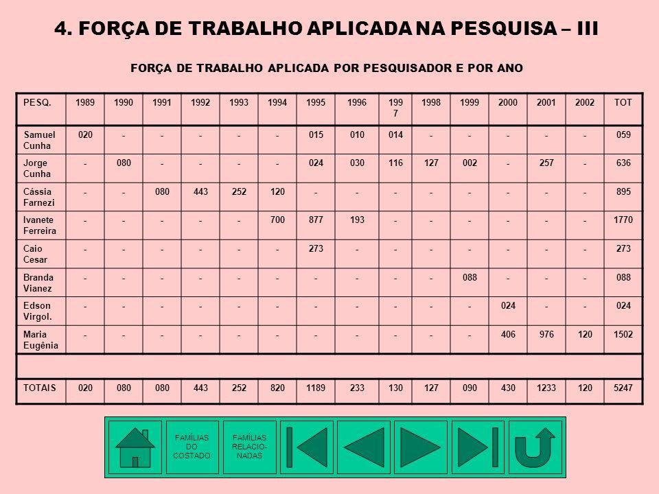 4. FORÇA DE TRABALHO APLICADA NA PESQUISA – II DISTRIBUIÇÃO DA PRODUÇÃO DE DOCUMENTOS POR ANO DE PROJETO FAMÍLIAS DO COSTADO FAMÍLIAS RELACIO- NADAS