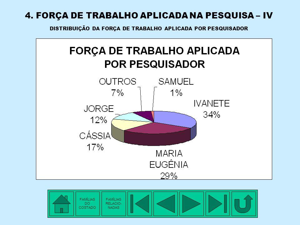 4. FORÇA DE TRABALHO APLICADA NA PESQUISA – III FORÇA DE TRABALHO APLICADA POR PESQUISADOR E POR ANO PESQ.19891990199119921993199419951996199 7 199819