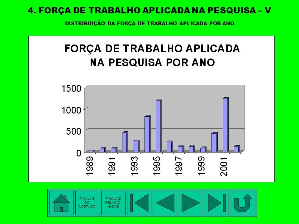 4. FORÇA DE TRABALHO APLICADA NA PESQUISA – IV DISTRIBUIÇÃO DA FORÇA DE TRABALHO APLICADA POR PESQUISADOR FAMÍLIAS DO COSTADO FAMÍLIAS RELACIO- NADAS