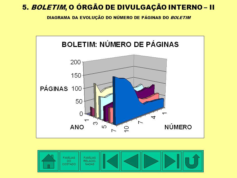 5. BOLETIM, O ÓRGÃO DE DIVULGAÇÃO INTERNO – I RESUMO DA EVOLUÇÃO DO NÚMERO DE PÁGINAS DO BOLETIM NÚMEROANO 01ANO 02ANO 03ANO 04ANO 05ANO 06ANO 07 No.