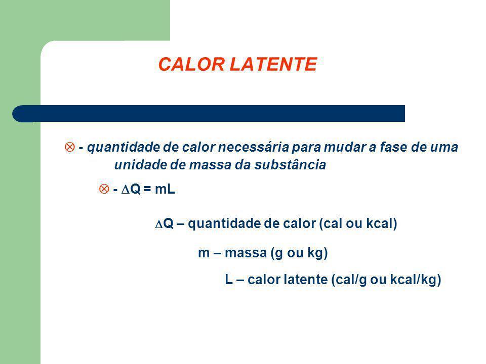 CALOR LATENTE - quantidade de calor necessária para mudar a fase de uma unidade de massa da substância - Q = mL Q – quantidade de calor (cal ou kcal)