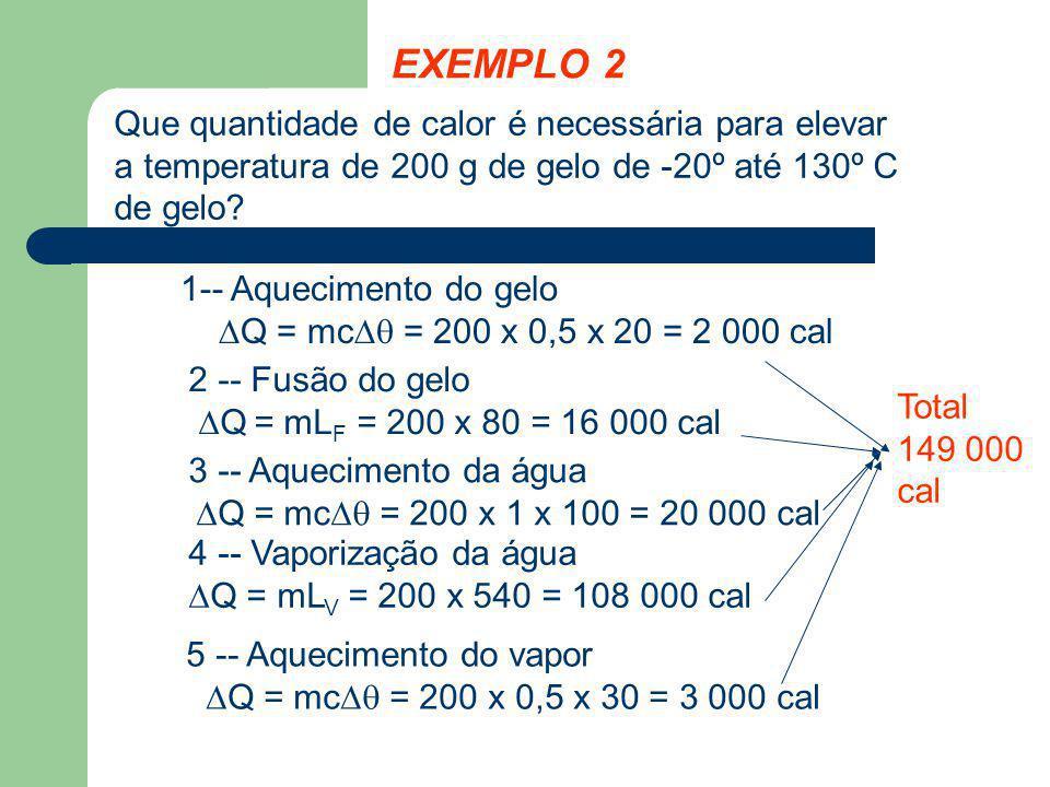 EXEMPLO 2 Que quantidade de calor é necessária para elevar a temperatura de 200 g de gelo de -20º até 130º C de gelo? 1-- Aquecimento do gelo Q = mc =