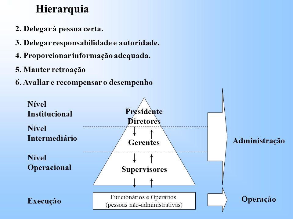 2.Delegar à pessoa certa. Hierarquia 3. Delegar responsabilidade e autoridade.