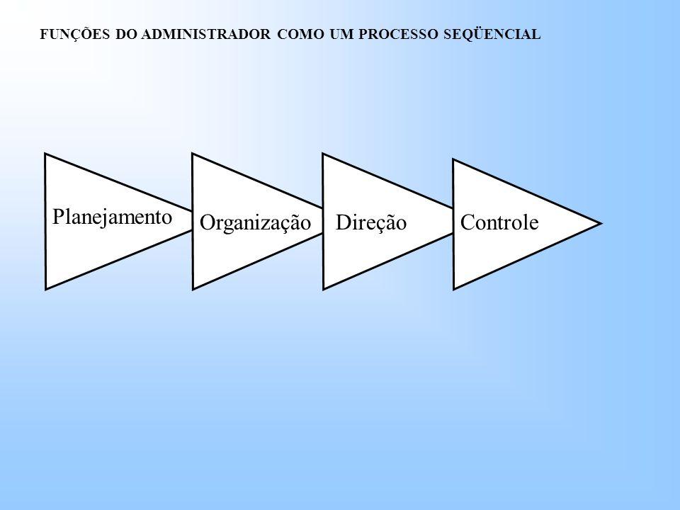 Planejamento OrganizaçãoDireçãoControle FUNÇÕES DO ADMINISTRADOR COMO UM PROCESSO SEQÜENCIAL