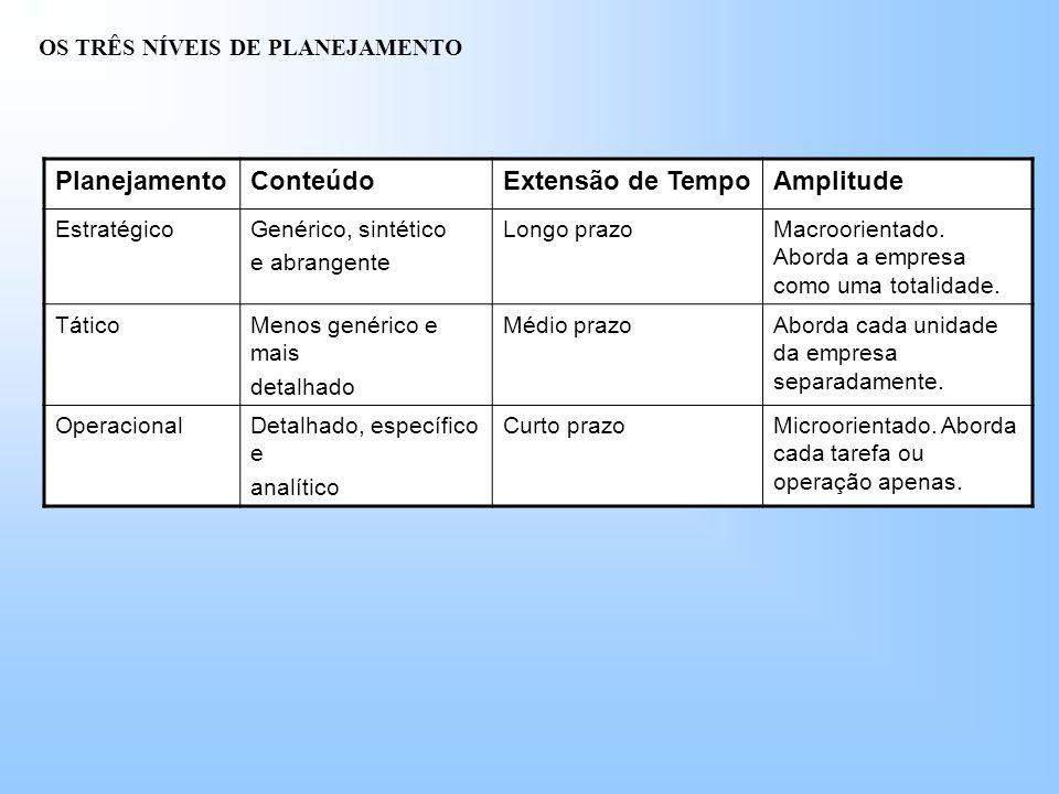 OS TRÊS NÍVEIS DE PLANEJAMENTO PlanejamentoConteúdoExtensão de TempoAmplitude EstratégicoGenérico, sintético e abrangente Longo prazoMacroorientado.