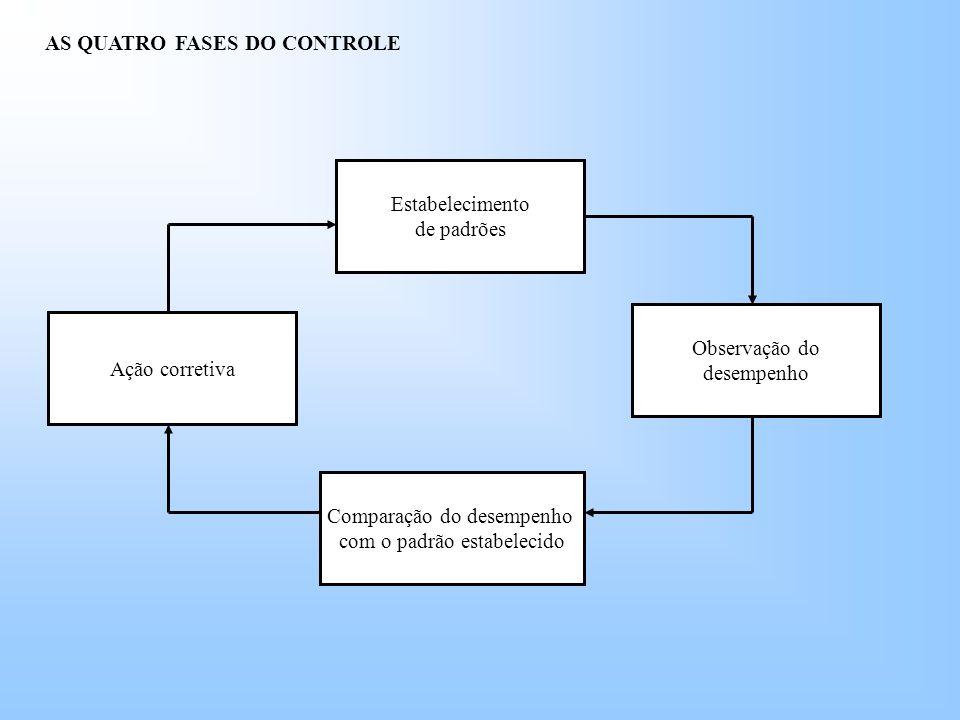 AS QUATRO FASES DO CONTROLE Estabelecimento de padrões Ação corretiva Observação do desempenho Comparação do desempenho com o padrão estabelecido