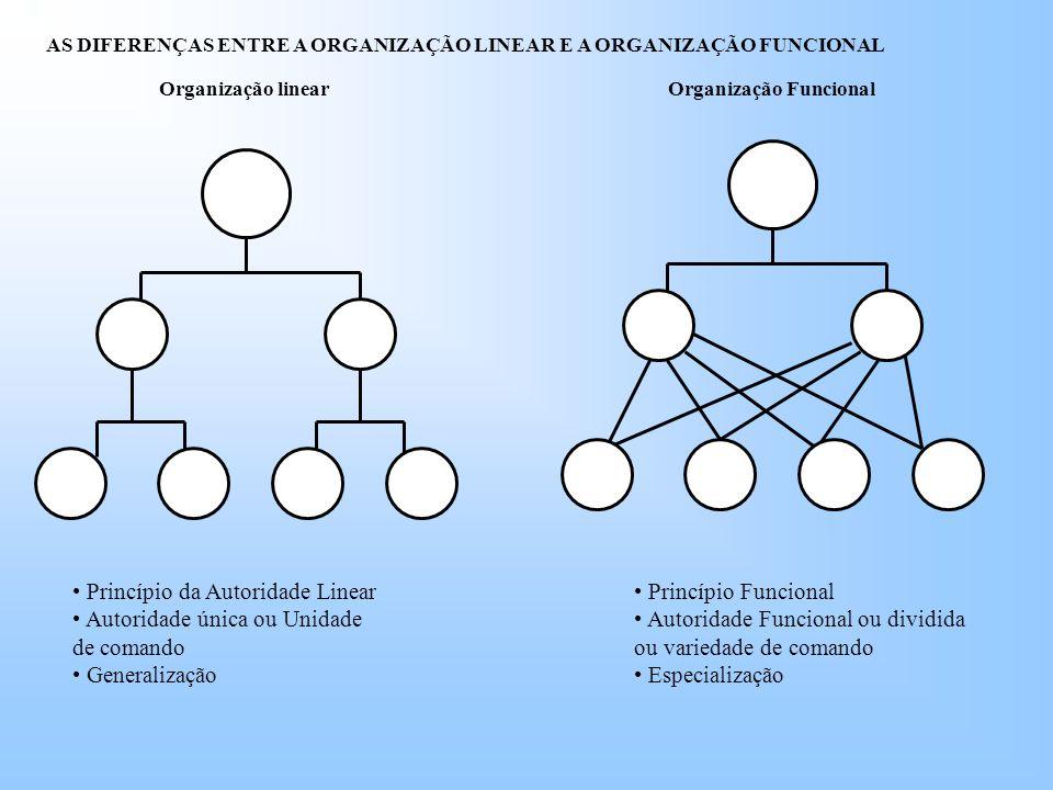 Organização linearOrganização Funcional Princípio da Autoridade Linear Autoridade única ou Unidade de comando Generalização Princípio Funcional Autoridade Funcional ou dividida ou variedade de comando Especialização AS DIFERENÇAS ENTRE A ORGANIZAÇÃO LINEAR E A ORGANIZAÇÃO FUNCIONAL