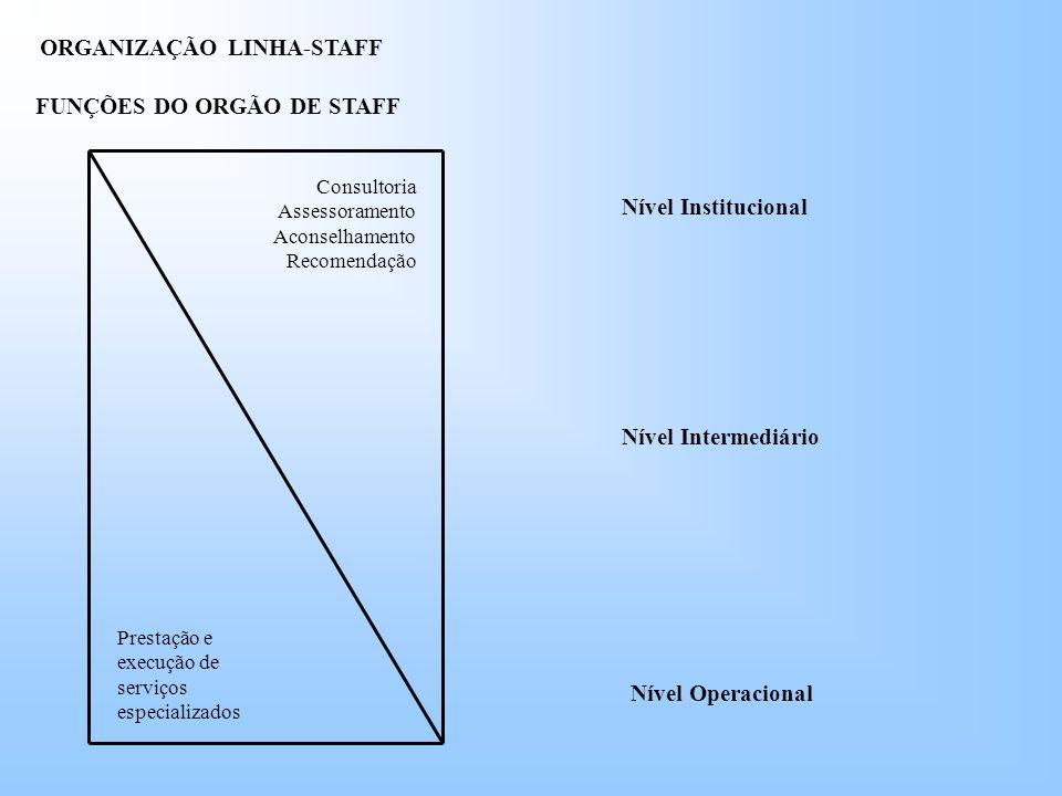 FUNÇÕES DO ORGÃO DE STAFF Prestação e execução de serviços especializados Consultoria Assessoramento Aconselhamento Recomendação Nível Institucional Nível Intermediário Nível Operacional ORGANIZAÇÃO LINHA-STAFF