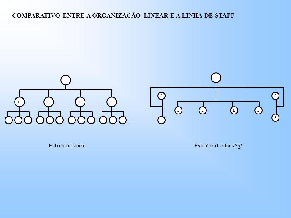 COMPARATIVO ENTRE A ORGANIZAÇÃO LINEAR E A LINHA DE STAFF LLLL SS S S LLLL Estrutura LinearEstrutura Linha-staff