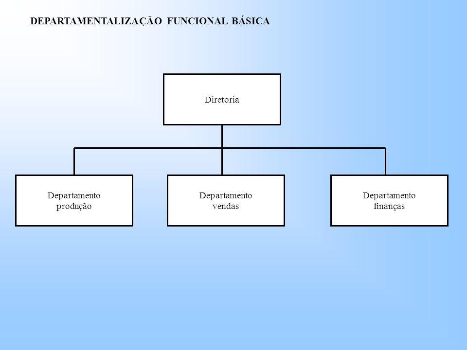 DEPARTAMENTALIZAÇÃO FUNCIONAL BÁSICA Diretoria Departamento finanças Departamento vendas Departamento produção