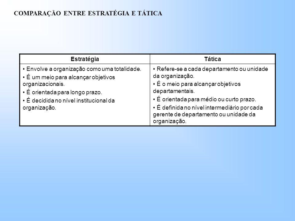 COMPARAÇÃO ENTRE ESTRATÉGIA E TÁTICA EstratégiaTática Envolve a organização como uma totalidade.