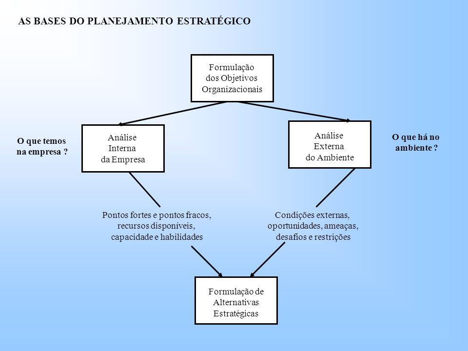 AS BASES DO PLANEJAMENTO ESTRATÉGICO Formulação dos Objetivos Organizacionais Formulação de Alternativas Estratégicas Análise Externa do Ambiente Análise Interna da Empresa O que temos na empresa .