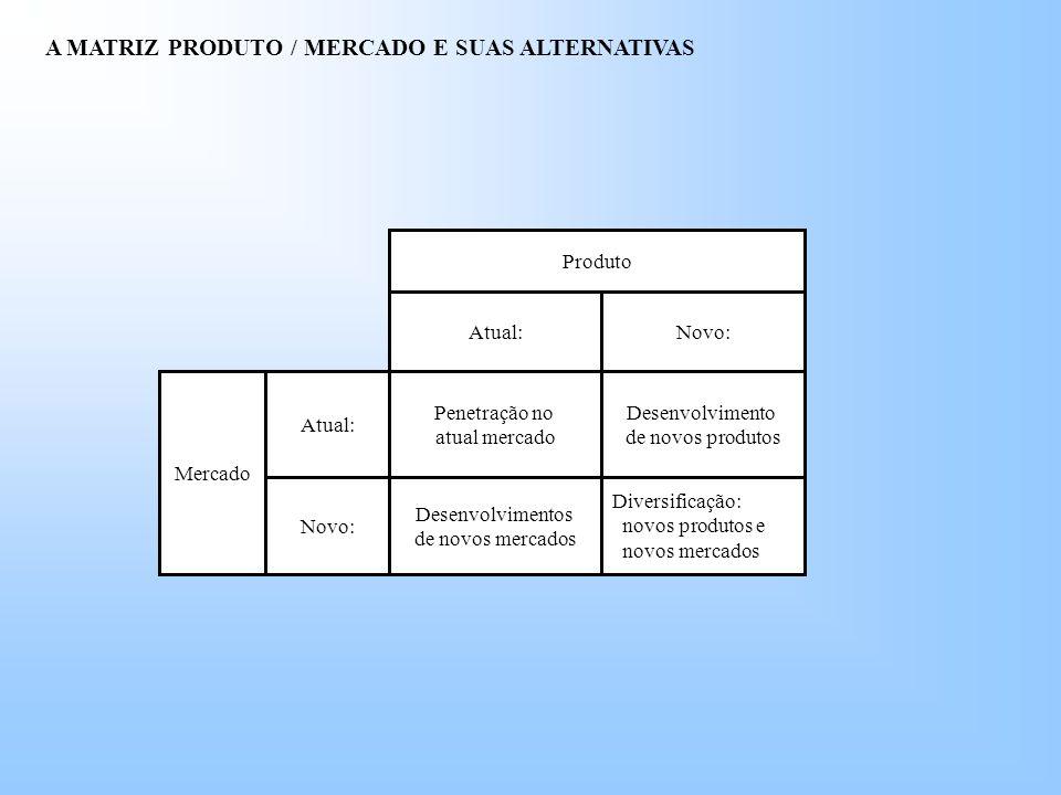 A MATRIZ PRODUTO / MERCADO E SUAS ALTERNATIVAS Produto Atual:Novo: Penetração no atual mercado Desenvolvimento de novos produtos Desenvolvimentos de novos mercados Diversificação: novos produtos e novos mercados Atual: Novo: Mercado