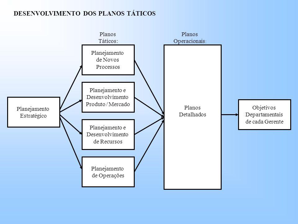 Planejamento Estratégico Objetivos Departamentais de cada Gerente Planejamento de Operações Planejamento e Desenvolvimento de Recursos Planejamento e Desenvolvimento Produto / Mercado Planejamento de Novos Processos Planos Detalhados Planos Táticos: Planos Operacionais : DESENVOLVIMENTO DOS PLANOS TÁTICOS