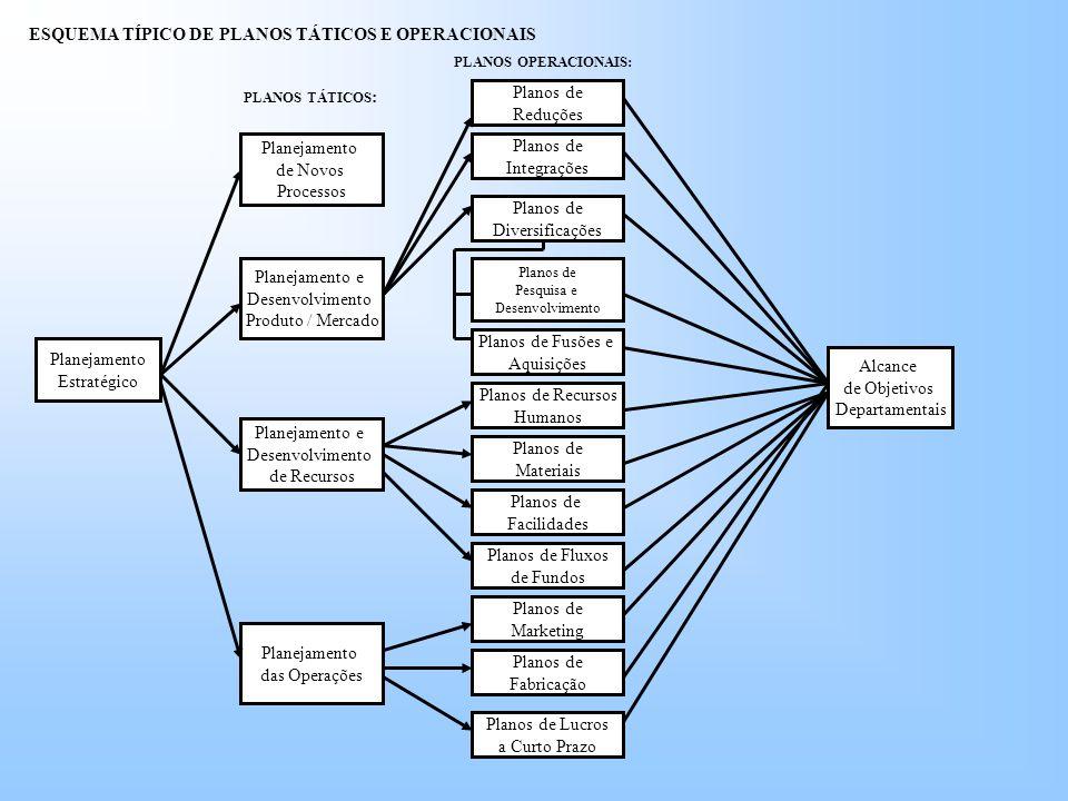 Planejamento Estratégico Planejamento e Desenvolvimento de Recursos Planejamento das Operações Planejamento e Desenvolvimento Produto / Mercado Planejamento de Novos Processos Alcance de Objetivos Departamentais Planos de Lucros a Curto Prazo Planos de Recursos Humanos Planos de Materiais Planos de Facilidades Planos de Fluxos de Fundos Planos de Marketing Planos de Fabricação Planos de Reduções Planos de Integrações Planos de Diversificações Planos de Pesquisa e Desenvolvimento Planos de Fusões e Aquisições ESQUEMA TÍPICO DE PLANOS TÁTICOS E OPERACIONAIS PLANOS TÁTICOS : PLANOS OPERACIONAIS: