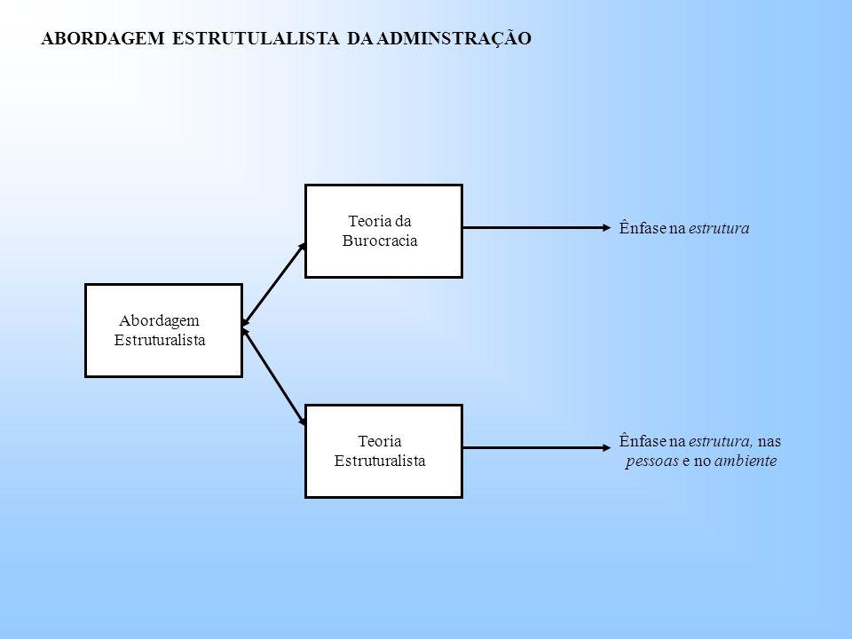 ABORDAGEM ESTRUTULALISTA DA ADMINSTRAÇÃO Abordagem Estruturalista Teoria Estruturalista Teoria da Burocracia Ênfase na estrutura Ênfase na estrutura, nas pessoas e no ambiente