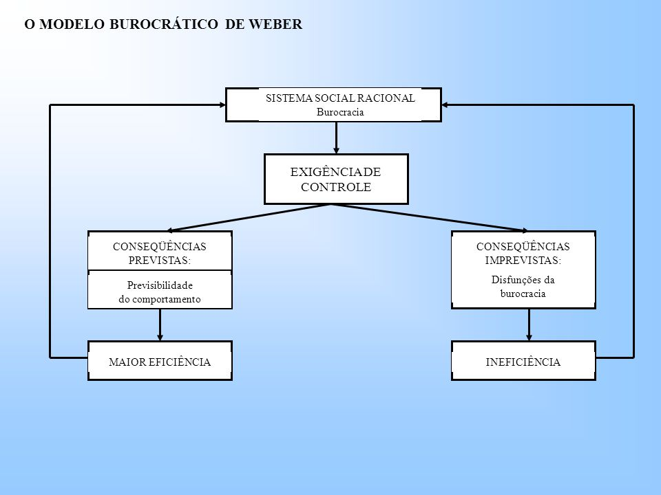 O MODELO BUROCRÁTICO DE WEBER EXIGÊNCIA DE CONTROLE SISTEMA SOCIAL RACIONAL Burocracia CONSEQÜÊNCIAS PREVISTAS: CONSEQÜÊNCIAS IMPREVISTAS: Previsibilidade do comportamento Disfunções da burocracia INEFICIÊNCIAMAIOR EFICIÊNCIA
