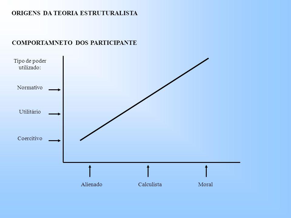 Tipo de poder utilizado: Normativo Utilitário Coercitivo MoralCalculistaAlienado COMPORTAMNETO DOS PARTICIPANTE ORIGENS DA TEORIA ESTRUTURALISTA