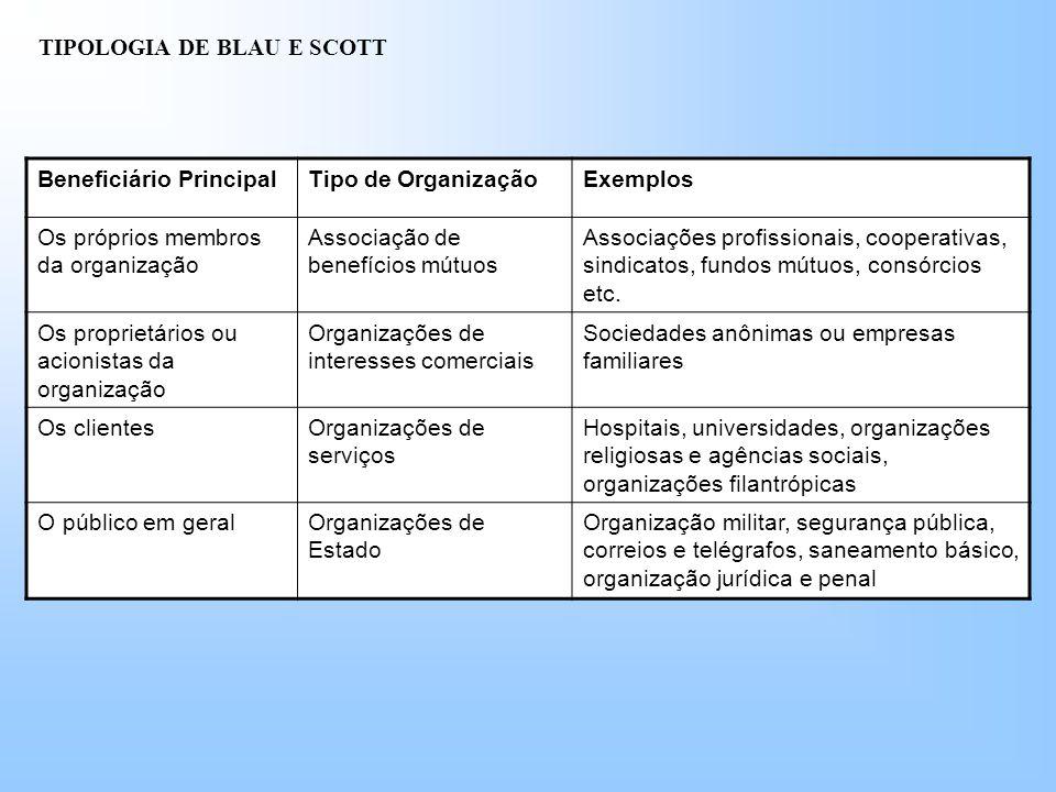 TIPOLOGIA DE BLAU E SCOTT Beneficiário PrincipalTipo de OrganizaçãoExemplos Os próprios membros da organização Associação de benefícios mútuos Associações profissionais, cooperativas, sindicatos, fundos mútuos, consórcios etc.