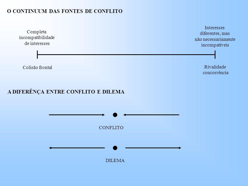 Colisão frontal Rivalidade concorrência Interesses diferentes, mas não necessariamente incompatíveis Completa incompatibilidade de interesses O CONTINUUM DAS FONTES DE CONFLITO A DIFERÊNÇA ENTRE CONFLITO E DILEMA CONFLITO DILEMA