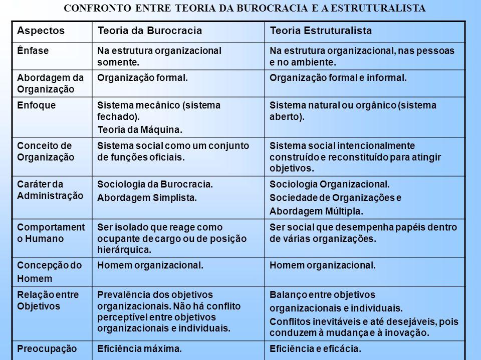 CONFRONTO ENTRE TEORIA DA BUROCRACIA E A ESTRUTURALISTA AspectosTeoria da BurocraciaTeoria Estruturalista ÊnfaseNa estrutura organizacional somente.