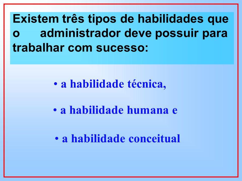 Existem três tipos de habilidades que o administrador deve possuir para trabalhar com sucesso: a habilidade técnica, a habilidade humana e a habilidade conceitual