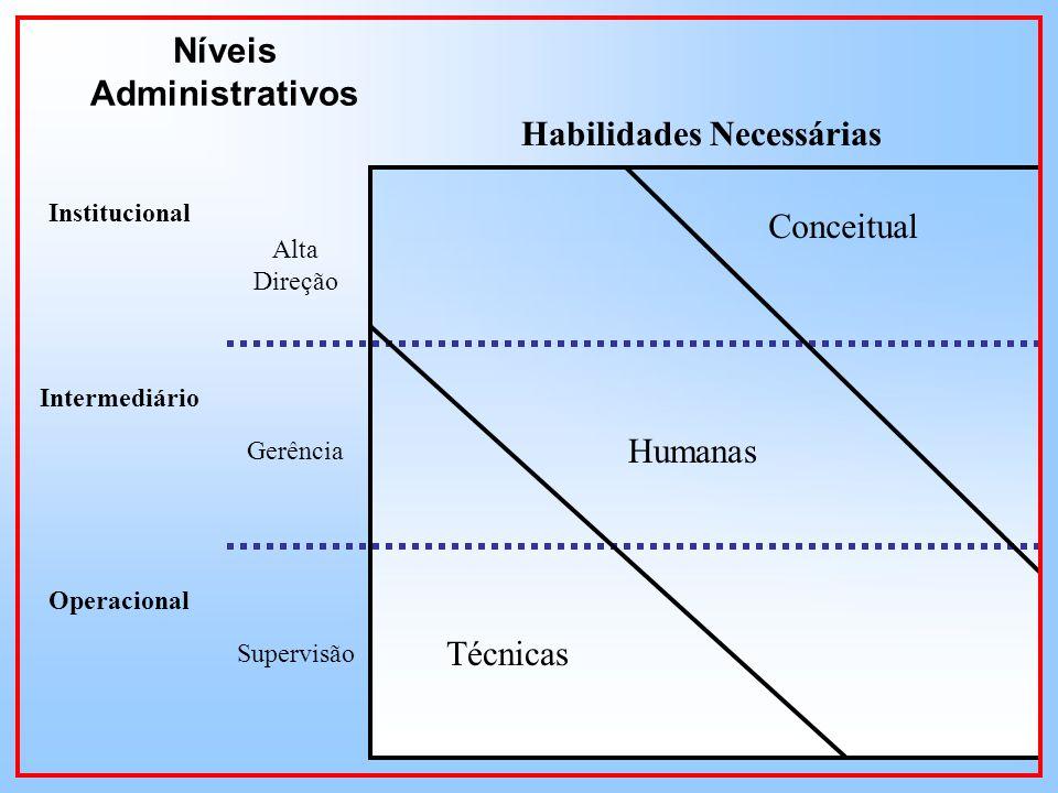 Níveis Administrativos Habilidades Necessárias Institucional Intermediário Operacional Alta Direção Gerência Supervisão Técnicas Humanas Conceitual