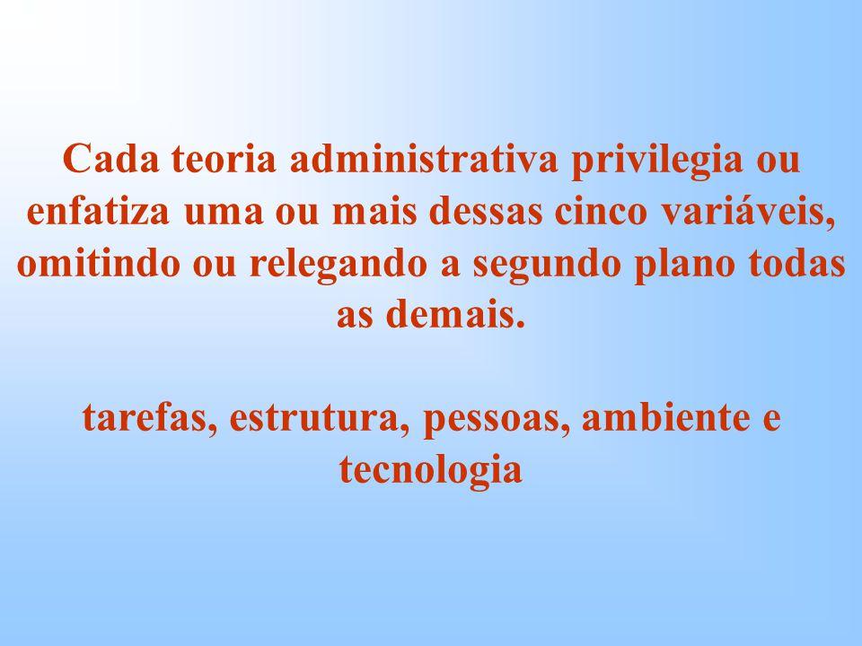 Cada teoria administrativa privilegia ou enfatiza uma ou mais dessas cinco variáveis, omitindo ou relegando a segundo plano todas as demais.