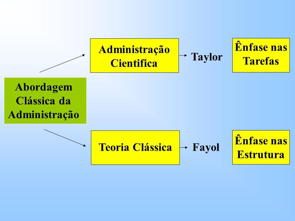 Abordagem Clássica da Administração Administração Cientifica Teoria Clássica Taylor Fayol Ênfase nas Tarefas Ênfase nas Estrutura