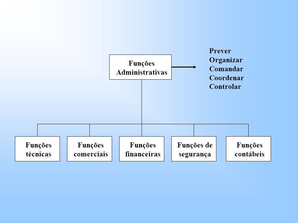 Funções Administrativas Funções técnicas Funções comerciais Funções financeiras Funções de segurança Funções contábeis Prever Organizar Comandar Coordenar Controlar