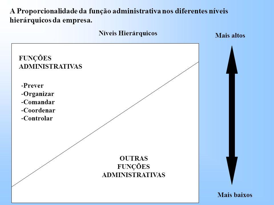 FUNÇÕES ADMINISTRATIVAS OUTRAS FUNÇÕES ADMINISTRATIVAS -Prever -Organizar -Comandar -Coordenar -Controlar Níveis Hierárquicos Mais altos Mais baixos A Proporcionalidade da função administrativa nos diferentes níveis hierárquicos da empresa.