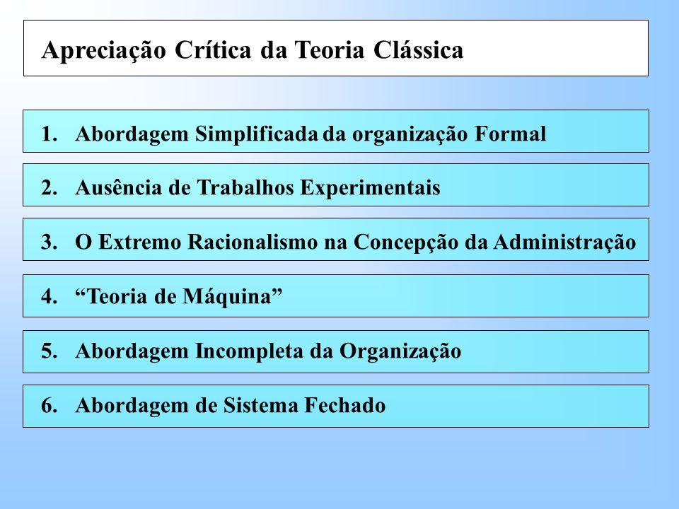 Apreciação Crítica da Teoria Clássica 1.Abordagem Simplificada da organização Formal 2.Ausência de Trabalhos Experimentais 3.O Extremo Racionalismo na Concepção da Administração 4.Teoria de Máquina 5.Abordagem Incompleta da Organização 6.Abordagem de Sistema Fechado