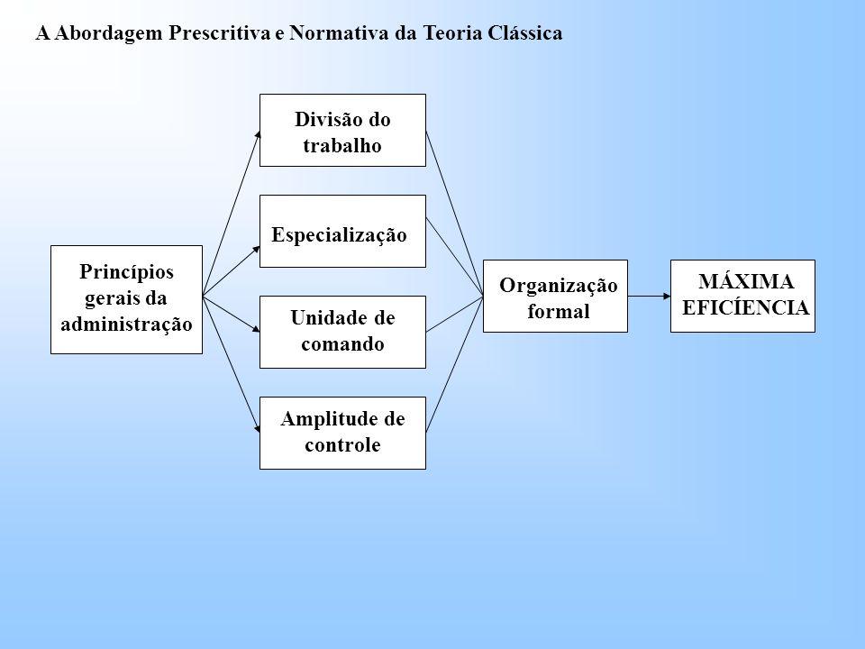 Unidade de comando Amplitude de controle Princípios gerais da administração Especialização Divisão do trabalho Organização formal MÁXIMA EFICÍENCIA A Abordagem Prescritiva e Normativa da Teoria Clássica