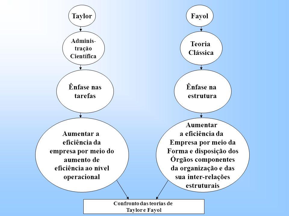 Taylor Adminis- tração Científica Ênfase nas tarefas Fayol Teoria Clássica Ênfase na estrutura Aumentar a eficiência da Empresa por meio da Forma e disposição dos Órgãos componentes da organização e das sua inter-relações estruturais Aumentar a eficiência da empresa por meio do aumento de eficiência ao nível operacional Confronto das teorias de Taylor e Fayol