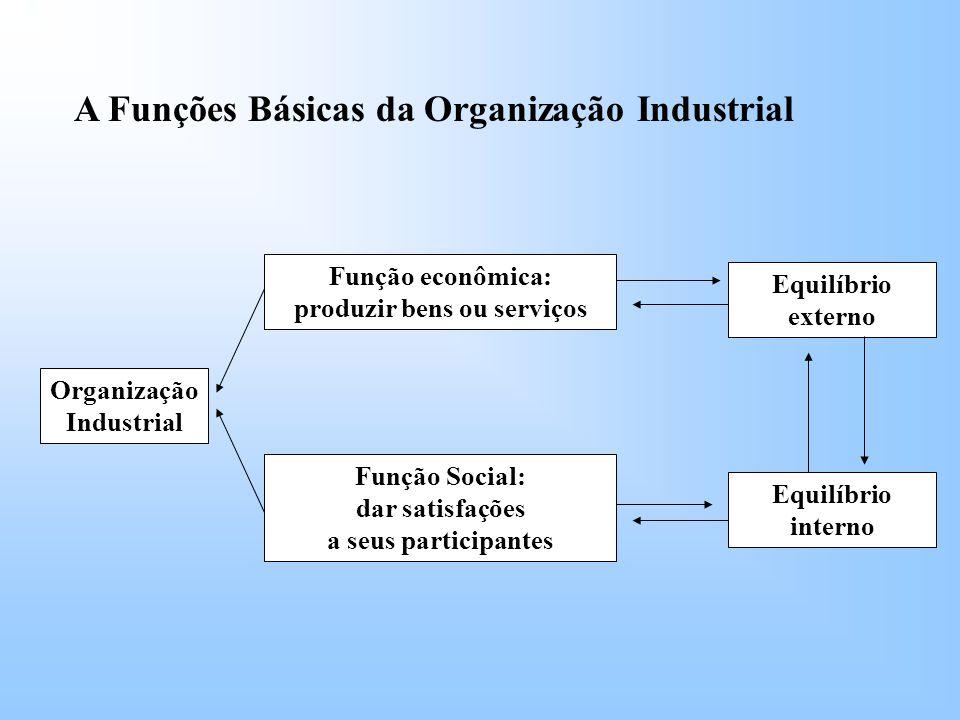 A Funções Básicas da Organização Industrial Organização Industrial Função econômica: produzir bens ou serviços Função Social: dar satisfações a seus participantes Equilíbrio externo Equilíbrio interno