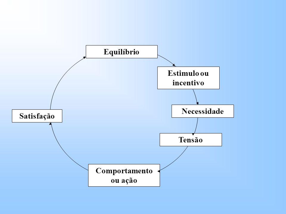 Satisfação Equilíbrio Comportamento ou ação Estimulo ou incentivo Necessidade Tensão