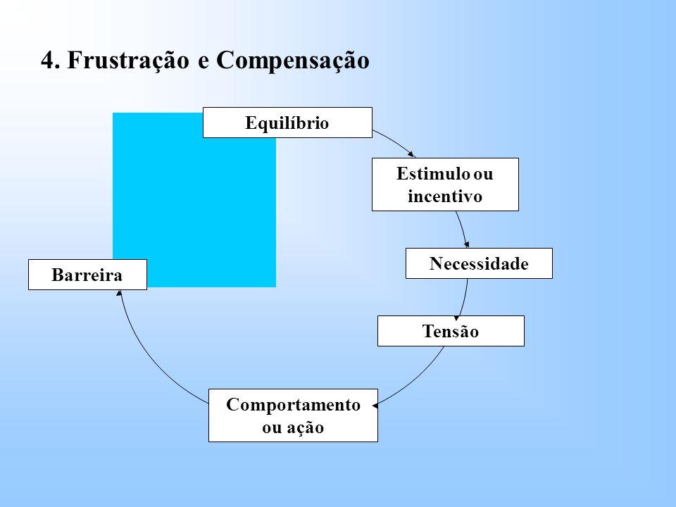 Barreira Equilíbrio Comportamento ou ação Estimulo ou incentivo Necessidade Tensão 4.